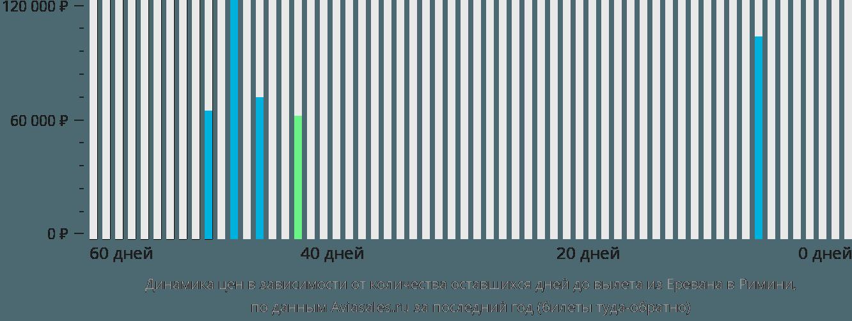 Динамика цен в зависимости от количества оставшихся дней до вылета из Еревана в Римини