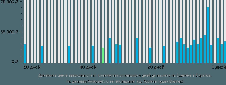 Динамика цен в зависимости от количества оставшихся дней до вылета из Еревана в Саратов