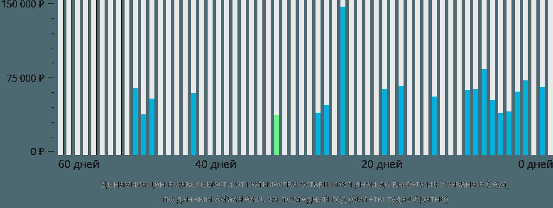 Динамика цен в зависимости от количества оставшихся дней до вылета из Еревана в Сеул