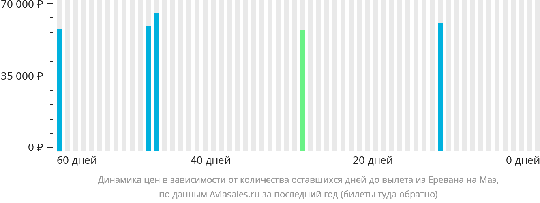 Динамика цен в зависимости от количества оставшихся дней до вылета из Еревана на Маэ
