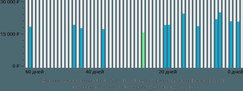 Динамика цен в зависимости от количества оставшихся дней до вылета из Еревана в Сургут