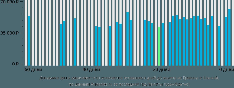 Динамика цен в зависимости от количества оставшихся дней до вылета из Еревана в Шанхай