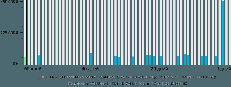 Динамика цен в зависимости от количества оставшихся дней до вылета из Еревана в Сингапур
