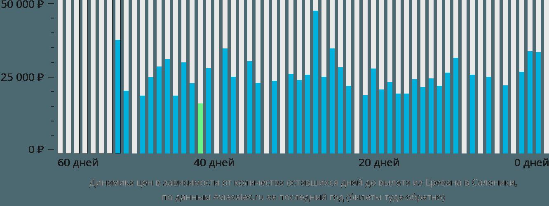 Динамика цен в зависимости от количества оставшихся дней до вылета из Еревана в Салоники