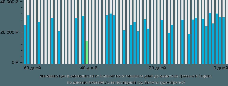 Динамика цен в зависимости от количества оставшихся дней до вылета из Еревана в Софию