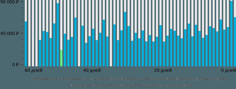 Динамика цен в зависимости от количества оставшихся дней до вылета из Еревана в Шарм-эль-Шейх