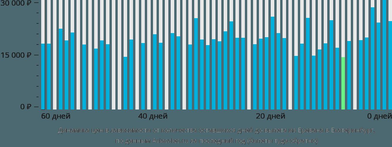 Динамика цен в зависимости от количества оставшихся дней до вылета из Еревана в Екатеринбург