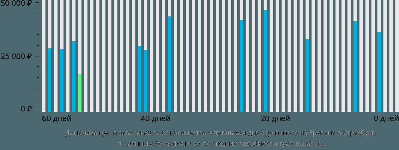 Динамика цен в зависимости от количества оставшихся дней до вылета из Еревана в Страсбург