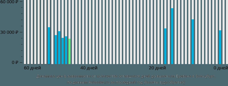 Динамика цен в зависимости от количества оставшихся дней до вылета из Еревана в Зальцбург