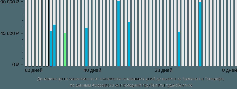 Динамика цен в зависимости от количества оставшихся дней до вылета из Еревана на Тенерифе