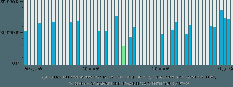 Динамика цен в зависимости от количества оставшихся дней до вылета из Еревана в Тиват