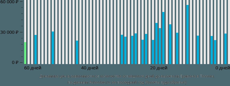Динамика цен в зависимости от количества оставшихся дней до вылета из Еревана в Таллин
