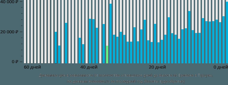 Динамика цен в зависимости от количества оставшихся дней до вылета из Еревана в Турцию