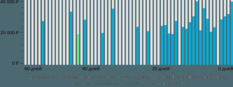 Динамика цен в зависимости от количества оставшихся дней до вылета из Еревана в Астану