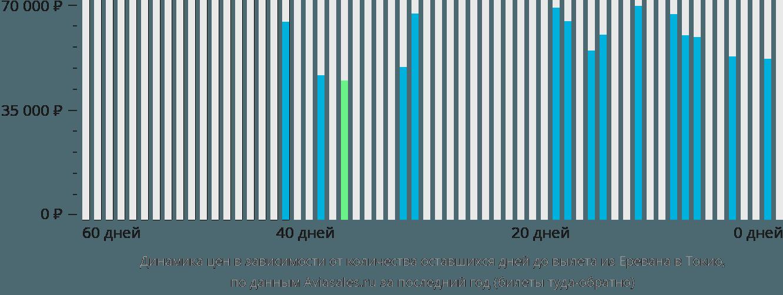 Динамика цен в зависимости от количества оставшихся дней до вылета из Еревана в Токио