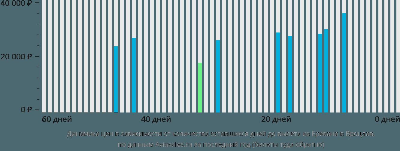 Динамика цен в зависимости от количества оставшихся дней до вылета из Еревана в Вроцлав