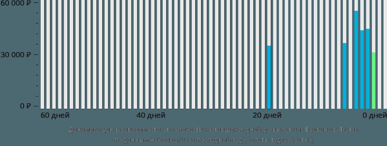 Динамика цен в зависимости от количества оставшихся дней до вылета из Еревана в Якутск