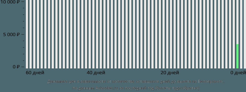 Динамика цен в зависимости от количества оставшихся дней до вылета из Белоярского в Берёзово
