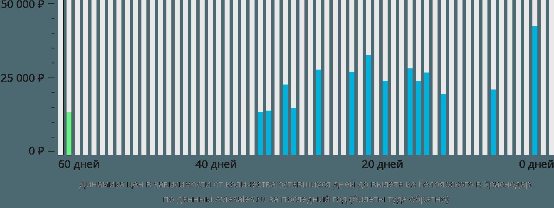 Динамика цен в зависимости от количества оставшихся дней до вылета из Белоярского в Краснодар