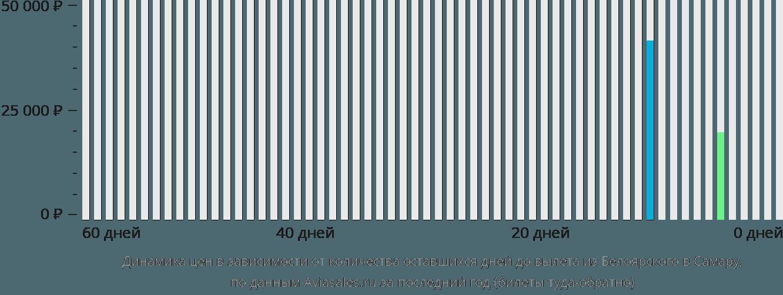 Динамика цен в зависимости от количества оставшихся дней до вылета из Белоярского в Самару