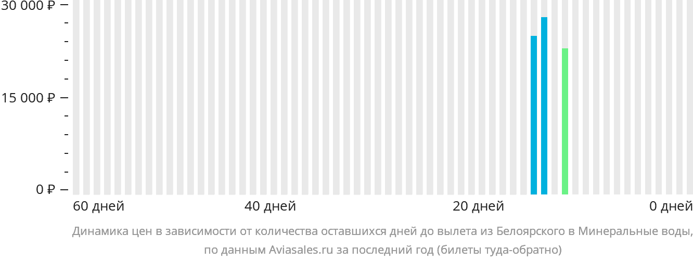 Динамика цен в зависимости от количества оставшихся дней до вылета из Белоярского в Минеральные воды