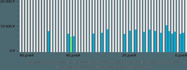 Динамика цен в зависимости от количества оставшихся дней до вылета из Белоярского в Советский