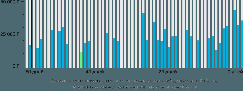 Динамика цен в зависимости от количества оставшихся дней до вылета из Ки-Уэста