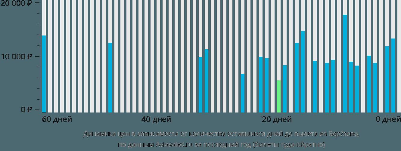 Динамика цен в зависимости от количества оставшихся дней до вылета из Березово