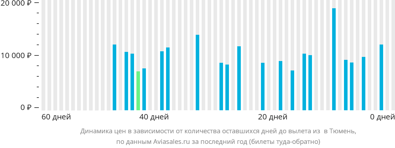 Динамика цен в зависимости от количества оставшихся дней до вылета из Березово в Тюмень