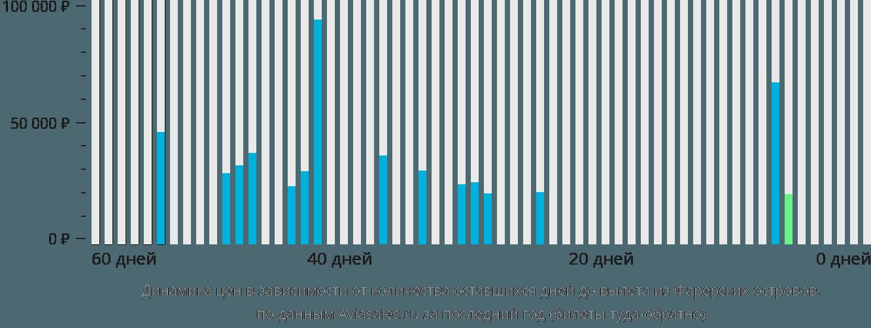 Динамика цен в зависимости от количества оставшихся дней до вылета из Фарерских островов
