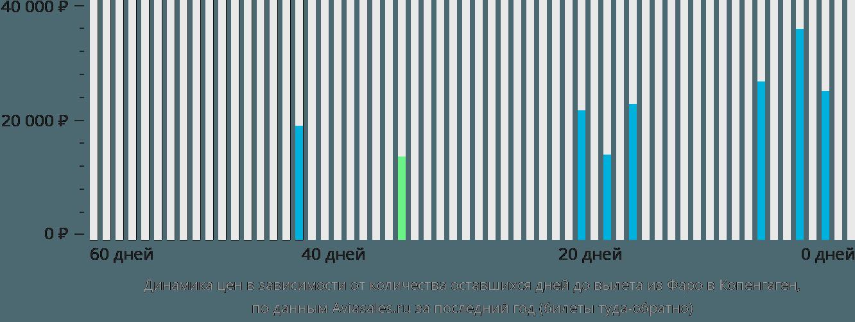 Динамика цен в зависимости от количества оставшихся дней до вылета из Фарерских островов в Копенгаген