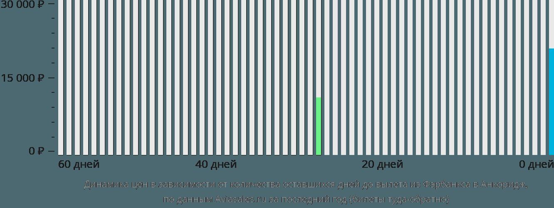 Динамика цен в зависимости от количества оставшихся дней до вылета из Фэрбанкса в Анкоридж