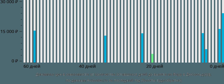 Динамика цен в зависимости от количества оставшихся дней до вылета из Фару в Дюссельдорф