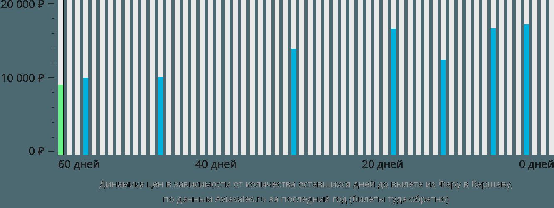 Динамика цен в зависимости от количества оставшихся дней до вылета из Фару в Варшаву