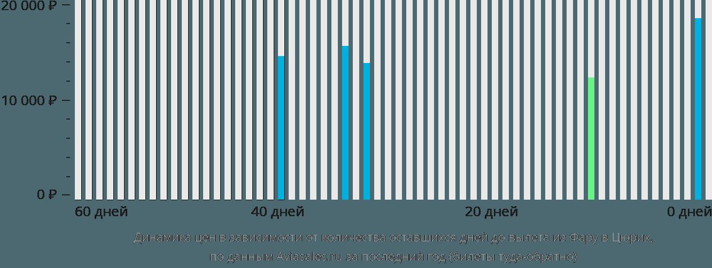 Динамика цен в зависимости от количества оставшихся дней до вылета из Фару в Цюрих