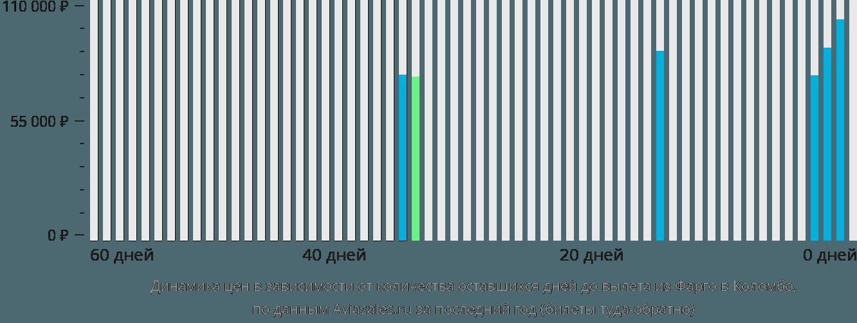 Динамика цен в зависимости от количества оставшихся дней до вылета из Фарго в Коломбо