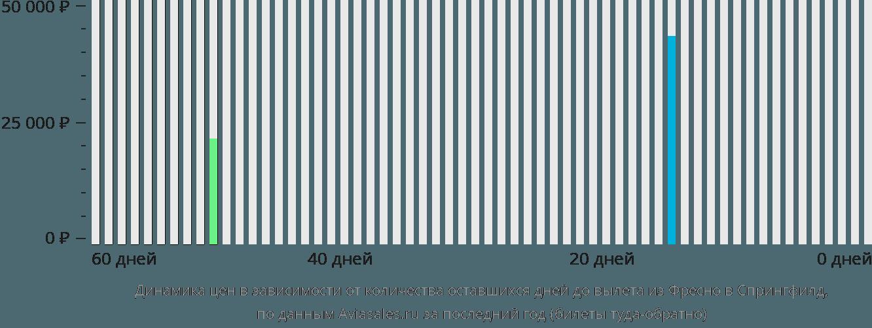 Динамика цен в зависимости от количества оставшихся дней до вылета из Фресно в Спрингфилд