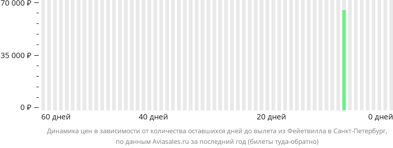 Динамика цен в зависимости от количества оставшихся дней до вылета из Фейетвилла в Санкт-Петербург
