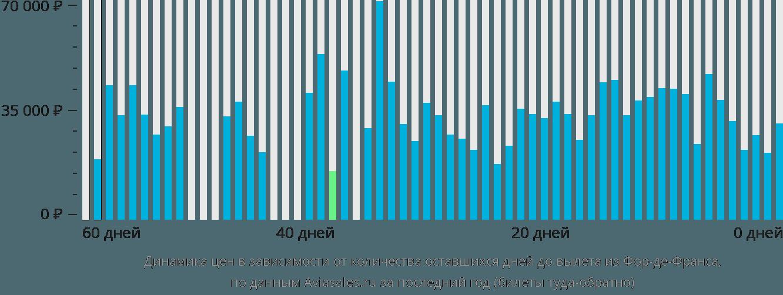 Динамика цен в зависимости от количества оставшихся дней до вылета из Фор-де-Франса