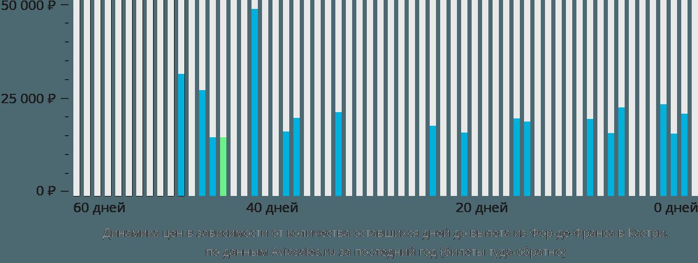 Динамика цен в зависимости от количества оставшихся дней до вылета из Фор-де-Франса в Кастри