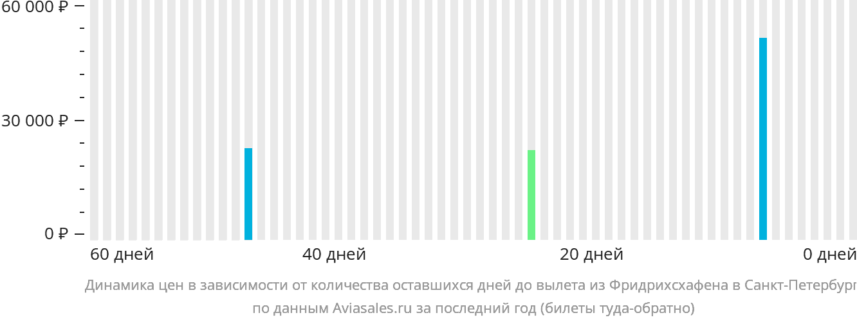 Динамика цен в зависимости от количества оставшихся дней до вылета из Фридрихсхафена в Санкт-Петербург