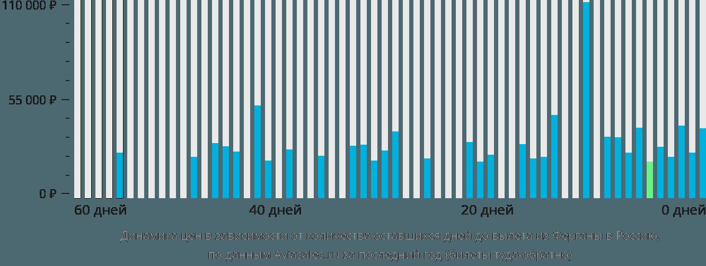 Динамика цен в зависимости от количества оставшихся дней до вылета из Ферганы в Россию