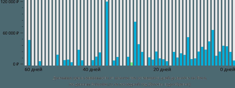 Динамика цен в зависимости от количества оставшихся дней до вылета из Феса