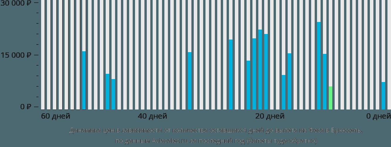 Динамика цен в зависимости от количества оставшихся дней до вылета из Феса в Брюссель