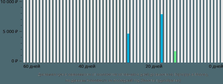Динамика цен в зависимости от количества оставшихся дней до вылета из Карлсруэ в Малагу
