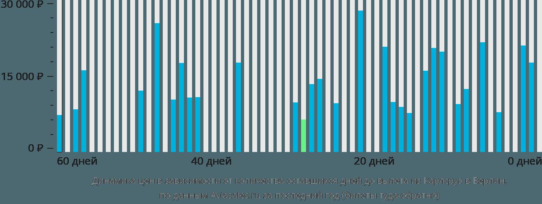Динамика цен в зависимости от количества оставшихся дней до вылета из Карлсруэ в Берлин