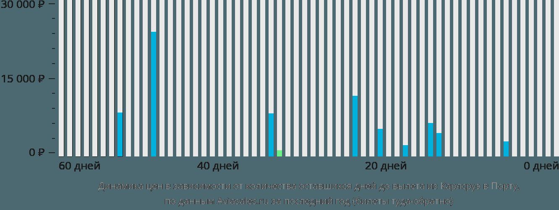 Динамика цен в зависимости от количества оставшихся дней до вылета из Карлсруэ в Порту