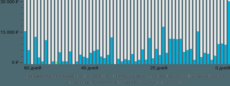 Динамика цен в зависимости от количества оставшихся дней до вылета из Карлсруэ в Пальма-де-Мальорку
