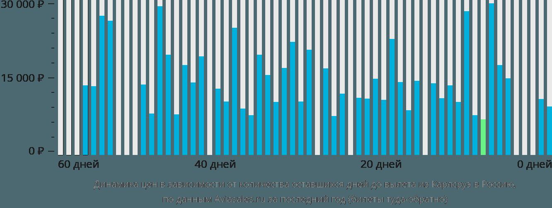 Динамика цен в зависимости от количества оставшихся дней до вылета из Карлсруэ в Россию