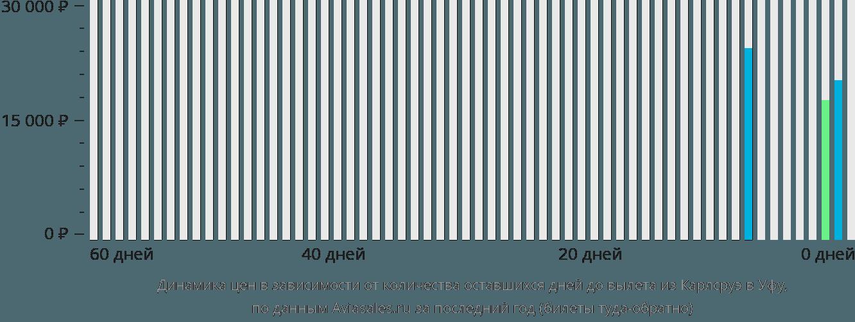 Динамика цен в зависимости от количества оставшихся дней до вылета из Карлсруэ в Уфу